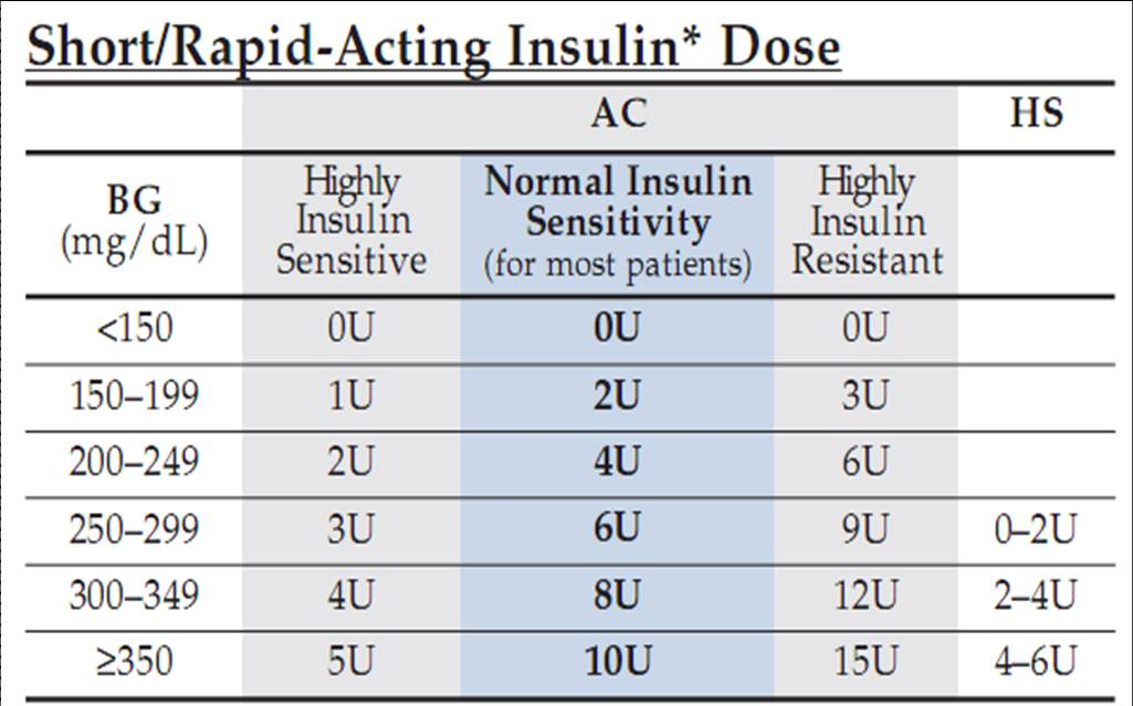 insulin sliding scale chart for patient: Insulin sliding scale chart humalog sliding scale insulin chart