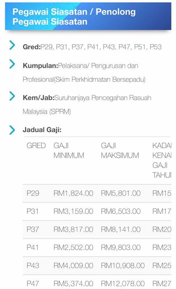 Jawatan Kosong Di Suruhanjaya Pencegahan Rasuah Malaysia Sprm 2 Disember 2018 Appjawatan Malaysia