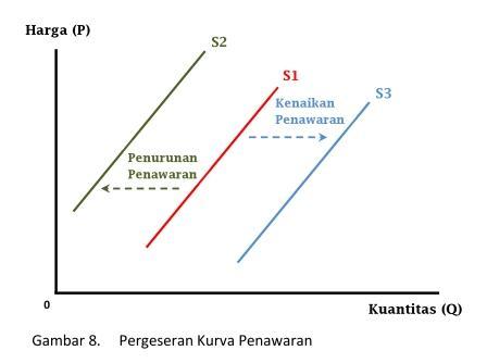 Pergeseran Kurva Penawaran - www.ajarekonomi.com