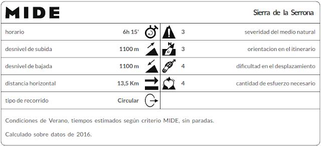 Sierra de la Serrona, datos mide