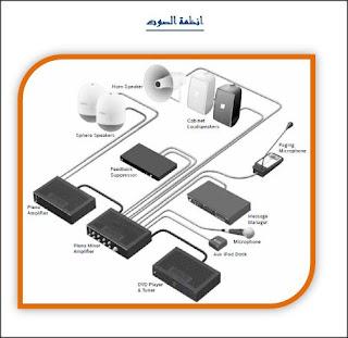 دورة كاملة باللغة العربية فى نظام الصوتيات Sound System (التصميم - التركيب - الصيانة)