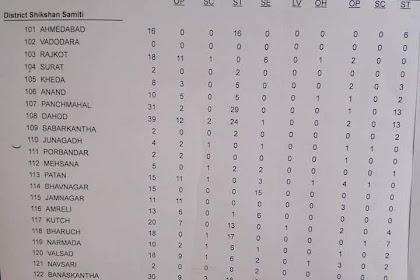 HTAT Bharti Khali Jagya List 08-02-2018