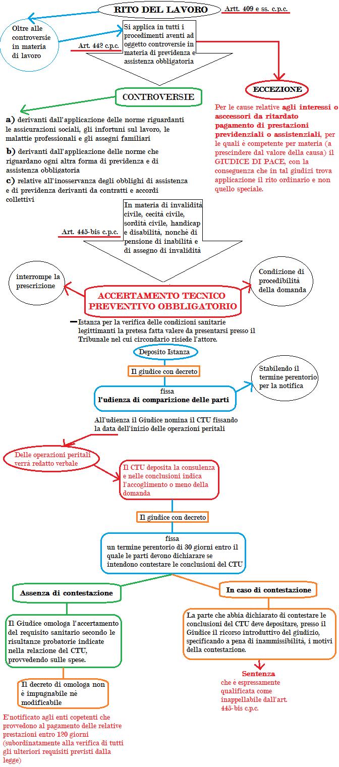 Accertamento tecnico preventivo obbligatorio art. 445 bis cpc
