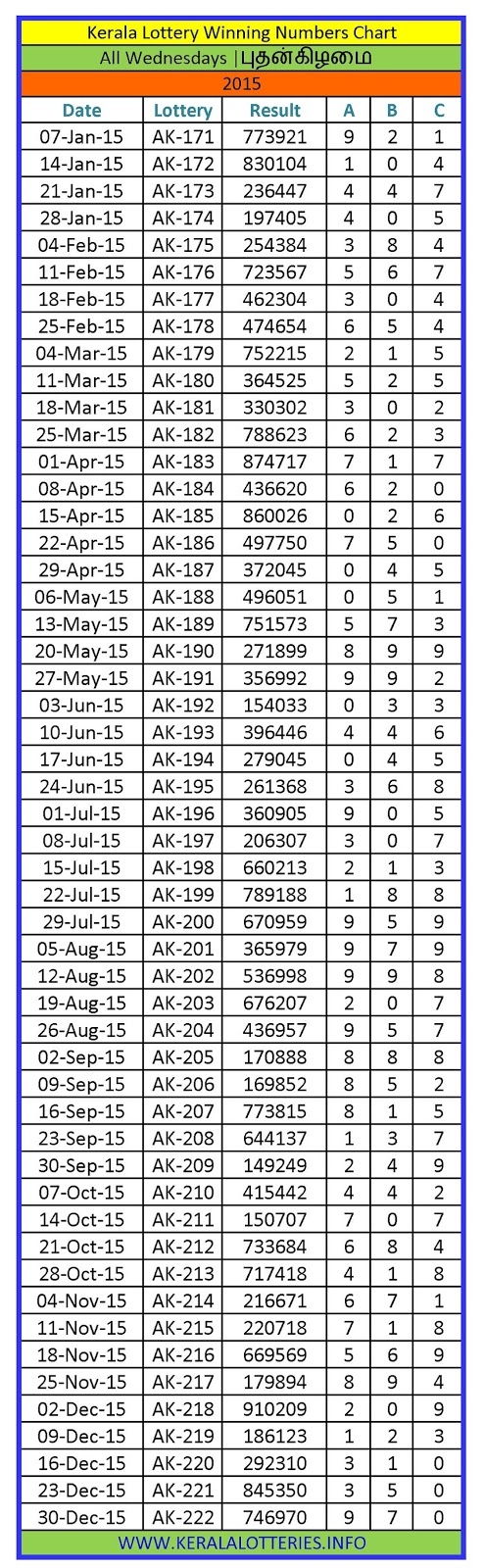 Kerala Lottery Winning Number Chart Wednesday -2015
