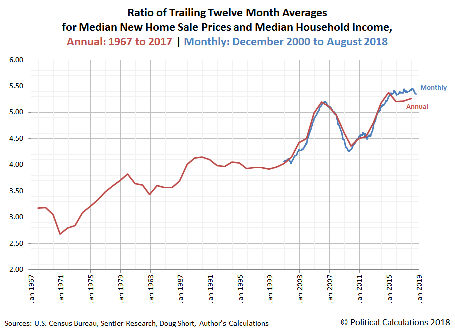Ratio of Trailing Twelve Month Averages for Median New Home Sale Prices and Median Household Income, Annual: 1967 to 2017 | Monthly: December 2000 to August 2018