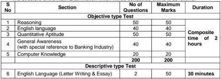 Main Exam