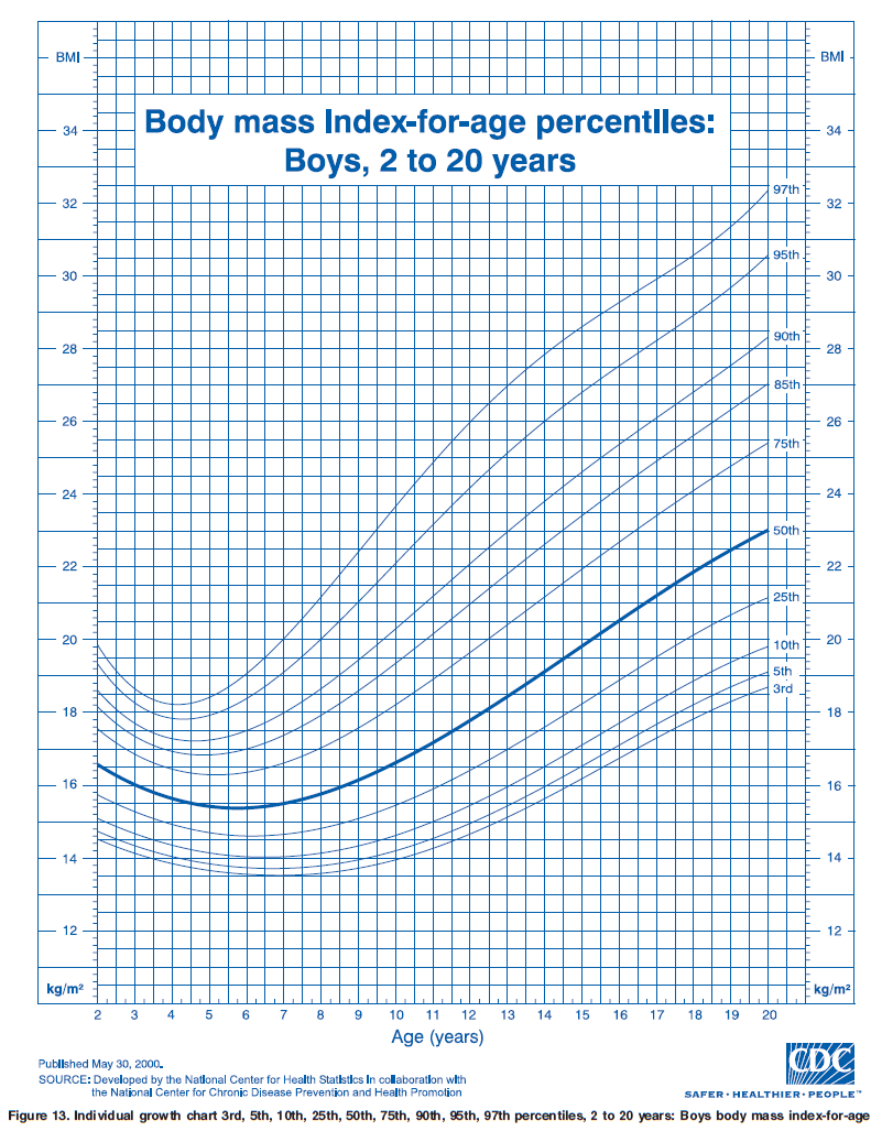 OurMedicalNotes: Growth Chart - BMI-for-age percentiles ...