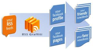 طريقة نشر مواضيع مدونتك علي الفيس بوك تلقائيا عن طريق خدمة RSS Graffiti