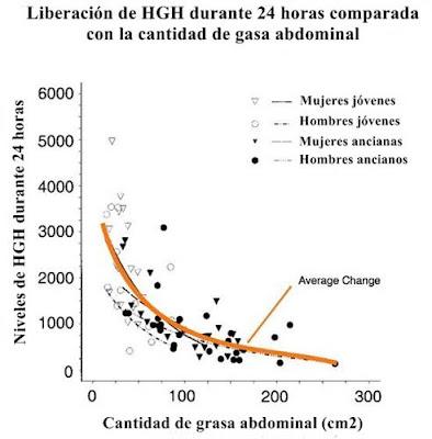Los niveles de hormona del crecimiento según el nivel de grasa