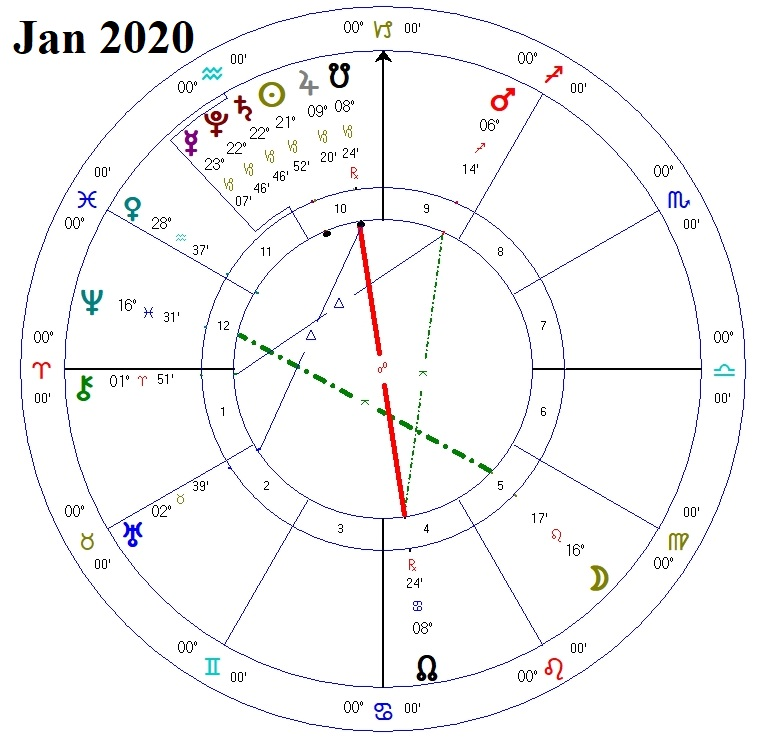 Astrology: Saturn conjunct Pluto in Capricorn exact in 2020 - Change