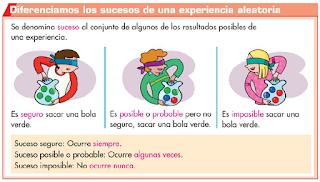 http://primerodecarlos.com/CUARTO_PRIMARIA/mayo/Unidad12/actividades/matematicas/aprende_suceso_seguro_posible_imposible/visor.swf