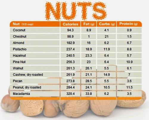 Printable High Protein Food Chart