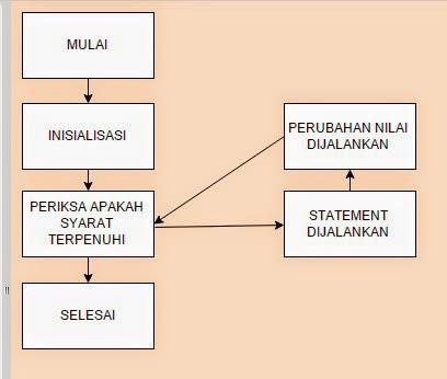 Perintah Perulangan (for(), while(), dan do while()) pada Java di NetBeans 1