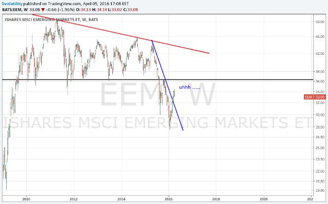 EEM - iShares MSCI Emerging Markets