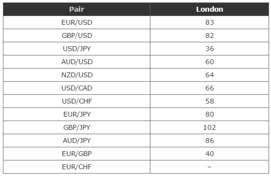 London session forex pairs