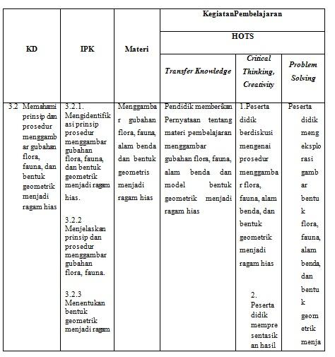 gambar unsur hots pada kegiatan pembelajaran