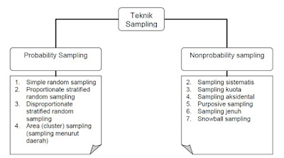 Teknik Pengambilan Sampel Penelitian