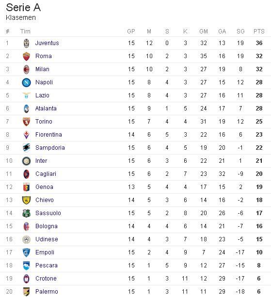 Klasemen Liga Italia Serie A dan Top Skor Sementara Musim 2016/2017 Terbaru