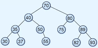 insertion in binary search tree