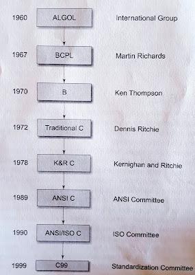 HISTORY OF ANSI C
