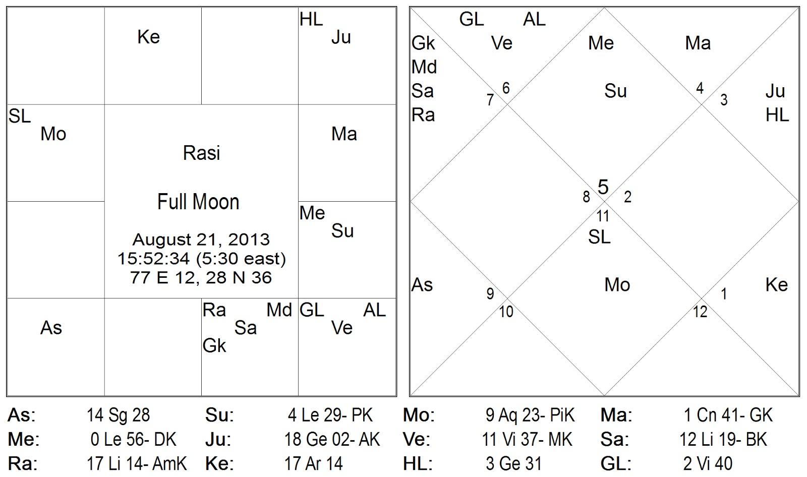 Horoscopes for the August 12222 Full Moon in Aquarius