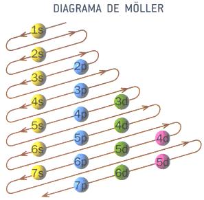 Comptant electrons amb una precisió sense precedents