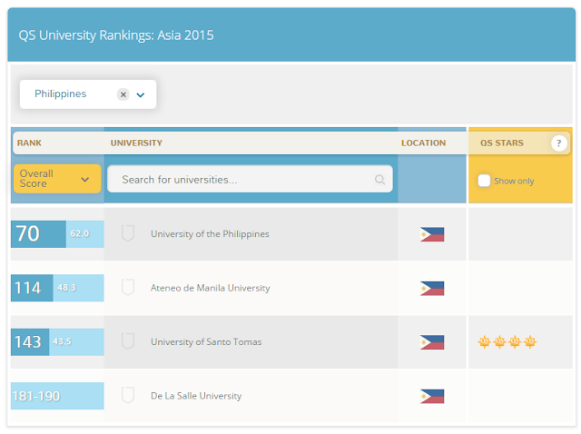 4 Philippine schools among 2015 Top 300 Universities in Asia