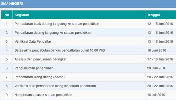 Jadwal PPDB Online-Offline SMA Negeri di Kota Semarang 2016
