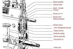 Fungsi, Komponen dan Cara Kerja Pompa Injeksi Sebaris (In Line)
