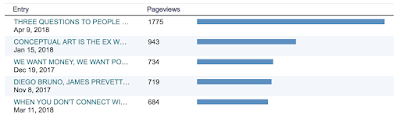 screen shot of my top 5 blog posts by pageviews