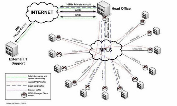 MPLS (Multi Protocol Label Switching) ~ Ari Adiarman (Anak