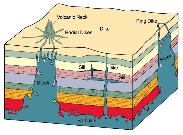 5 Ciri Batuan Beku Dalam dan Struktur Lapisannya