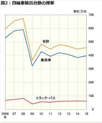 日本 自動車海外輸出台数 2006年から2015年の推移