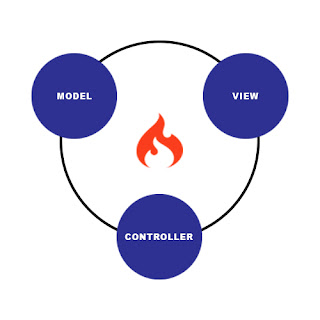 Model View Controller CodeIgniter