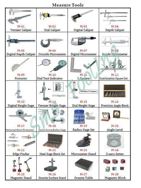 Types Of Measuring Instruments : Different types of measuring instruments mechanical