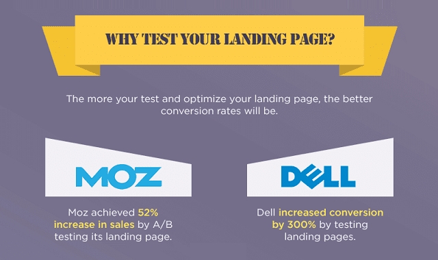 7 Elements That You Must Test on Your Landing Page