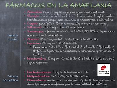 Infografía fármacos en la anafilaxia fármacos galaxia