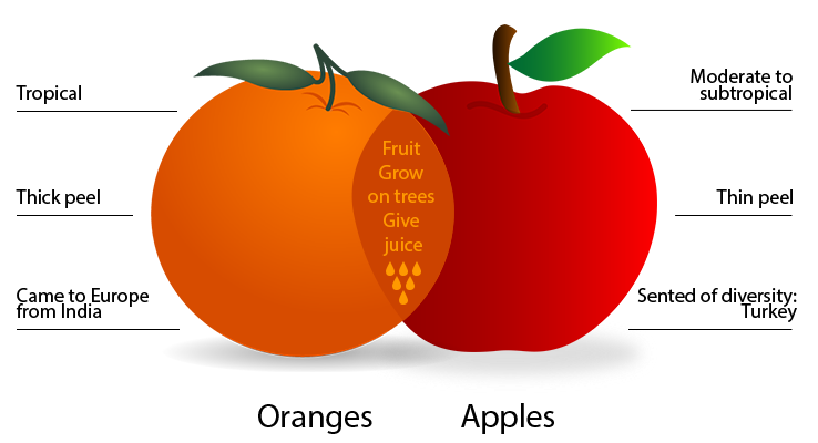 compare and contrast essay fresh food and canned food Compare and contrast essay fresh food and canned food click to continue one of the most important books on my shelf is my old harbrace college handbook the pages are the best conclusions are tied to.
