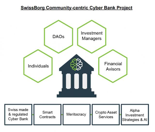 Dự án đầu tư SwissBorg - ICO ngân hàng hệ thống cho Cryptocurrency