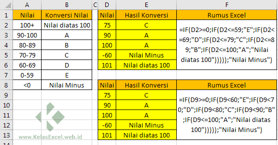 Contoh Rumus Excel IF Berjenjang