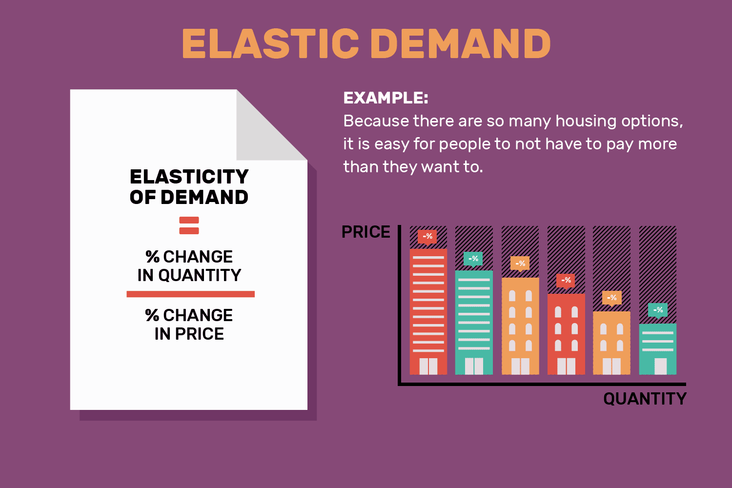 Elasticity Elasticity Of Demand Definition Economics