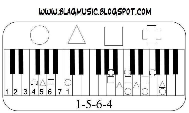 Blagmusic: 4 Chords 1-5-6-4 Chord Progression Image