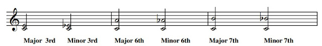 a minor interval is a semitone less than its major equivalent
