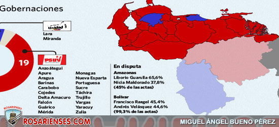 La oposición resiste en Miranda y Lara, pero pierde sus bastiones en Zulia y los Andes | Rosarienses, Villa del Rosario