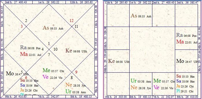 Vedic Astrology Research Portal: Exaltation vs Debilitation By