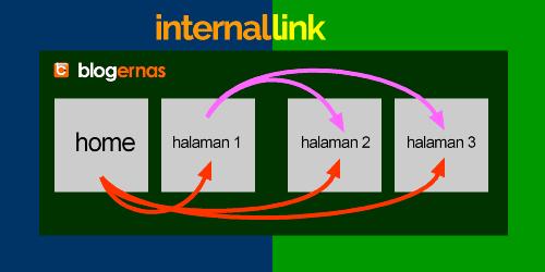 Apa Itu Internal Link dan External Link pada Blog?