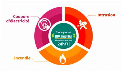 Offre Groupama Box Habitat