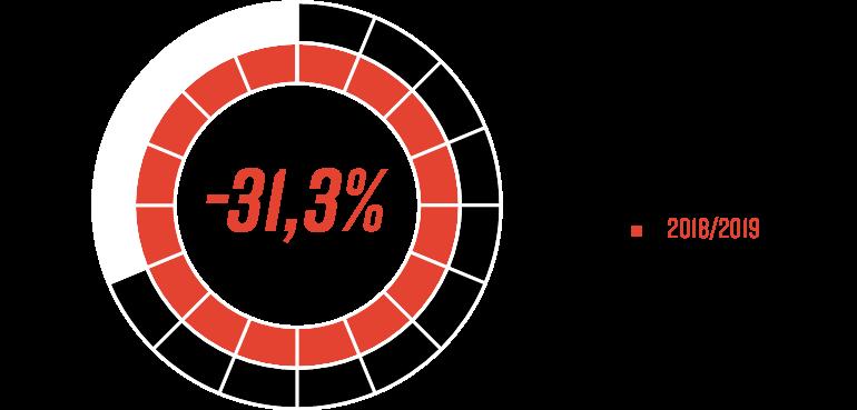 Porównanie liczby młodzieżowców kwalifikujących się do Pro Junior System w sezonach 2018/19 i 2019/20<br><br>Źródło: Opracowanie własne na podstawie 90minut.pl<br><br>graf. Bartosz Urban
