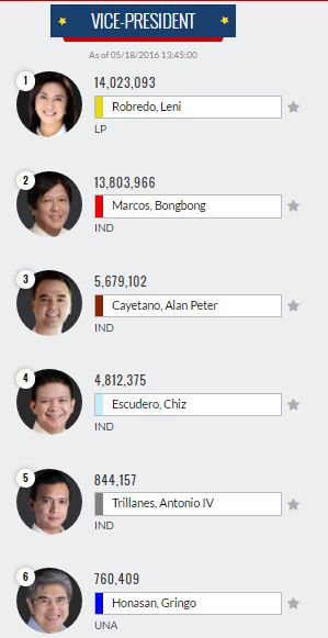 Results 2016: Vice President partial, unofficial
