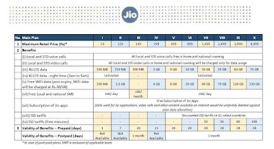jio data plans,jio 4g,jio 4g tariff
